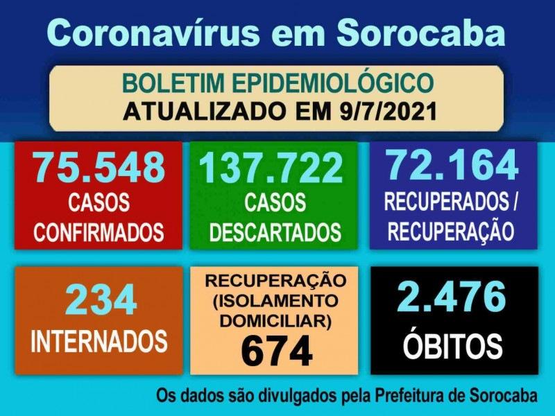 Boletim epidemiológico atualiza os números da infecção em Sorocaba