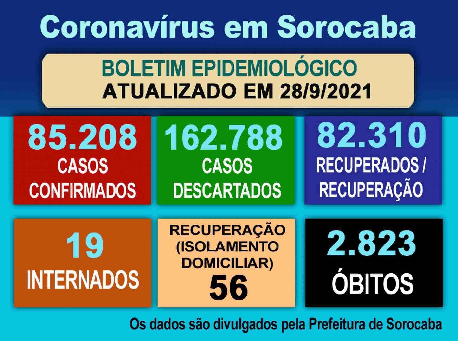 Coronavírus em Sorocaba.